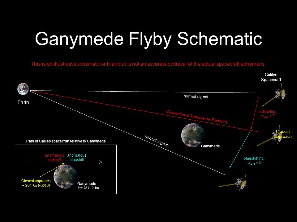 13 anomalous redshift anomalous blueshift Gravitational Transverse Redshift normal signal Earth Galileo Spacecraft Ganymede normal signal redshifting  v Dop < 0 blueshifting  v Dop > 0 Closest approach Path of Galileo spacecraft relative to Ganymede Ganymede R = 2631.2 km Closest approach ~ 264 km (~R/10) This is an illustrative schematic only and so is not an accurate portrayal of the actual spacecraft ephemeris.