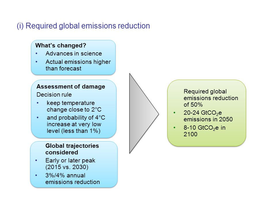 (i) Required global emissions reduction Required global emissions reduction of 50% 20-24 GtCO 2 e emissions in 2050 8-10 GtCO 2 e in 2100 Required global emissions reduction of 50% 20-24 GtCO 2 e emissions in 2050 8-10 GtCO 2 e in 2100 What's changed.