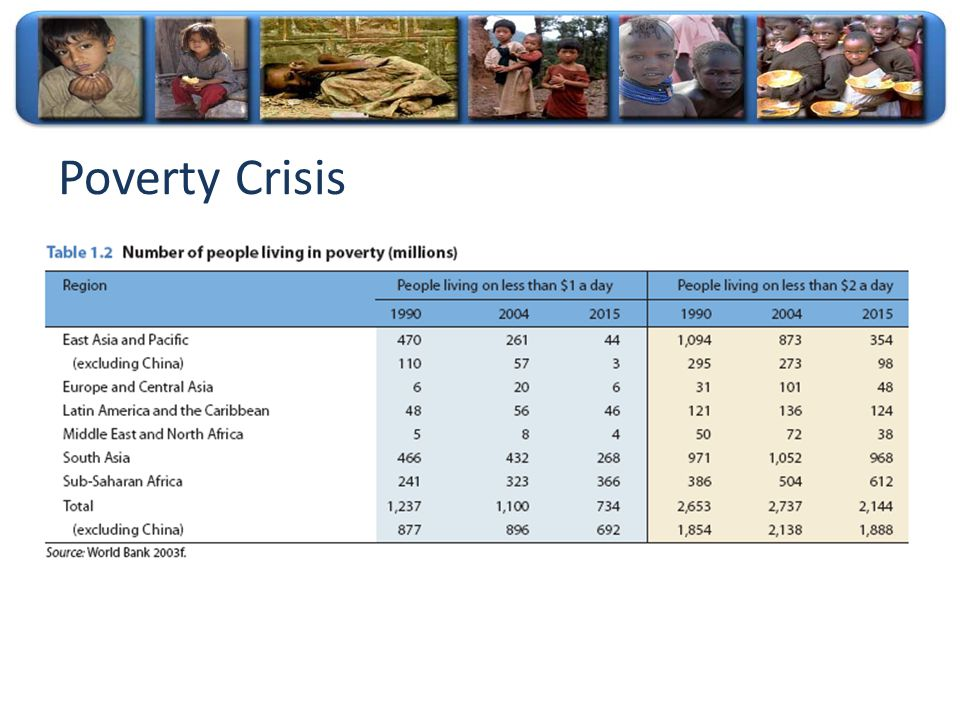 Poverty Crisis Although Poverty rates have decreased in some regions, still the poverty crisis is increasing in some other places.
