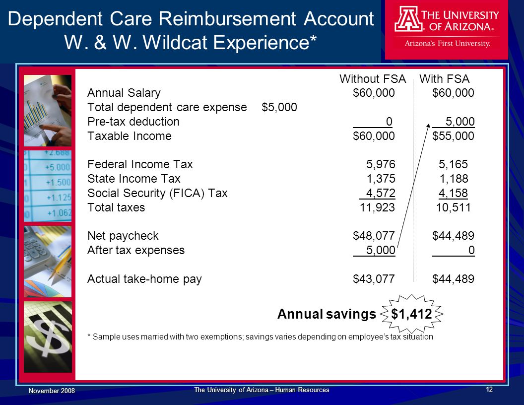 November 2008 The University of Arizona – Human Resources 12 Dependent Care Reimbursement Account W. & W. Wildcat Experience* Without FSA With FSA Ann