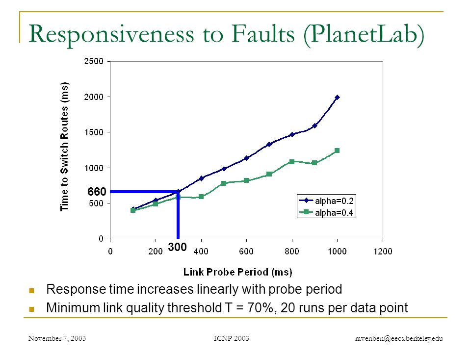 ICNP 2003 November 7, 2003 ravenben@eecs.berkeley.edu Responsiveness to Faults (PlanetLab) Response time increases linearly with probe period Minimum link quality threshold T = 70%, 20 runs per data point 300 660