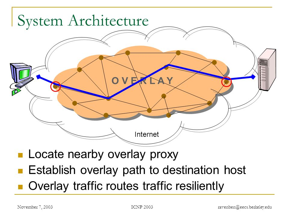 ICNP 2003 November 7, 2003 ravenben@eecs.berkeley.edu B Traffic Tunneling Legacy Node A Legacy Node B Proxy register Structured Peer to Peer Overlay put (hash(B), P'(B)) P'(B) get (hash(B)) P'(B) A, B are IP addresses put (hash(A), P'(A)) P'(A) = A P'(B) = B Store mapping from end host IP to its proxy's overlay ID Similar to approach in Internet Indirection Infrastructure (I3)