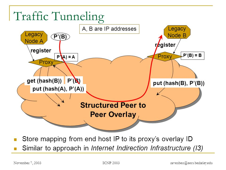 ICNP 2003 November 7, 2003 ravenben@eecs.berkeley.edu Tradeoffs of Tunneling via P2P Less neighbor paths to monitor per node: O(log(n))  Large reduction in probing bandwidth: O(n)  O(log(n))  Increase probing frequency  Faster fault detection with low bandwidth consumption Actively maintain path redundancy  Manageable for small # of paths  Redirect traffic immediately when a failure is detected  Eliminate on-the-fly calculation of new routes  Restore redundancy when a path fails End result  Fast fault detection + precomputed paths = increased responsiveness to faults Cons  Overlay imposes routing stretch (more IP hops), generally < 2