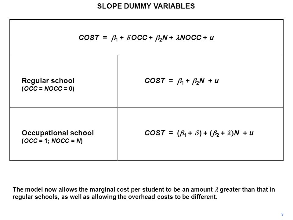 SLOPE DUMMY VARIABLES The model now allows the marginal cost per student to be an amount greater than that in regular schools, as well as allowing the overhead costs to be different.