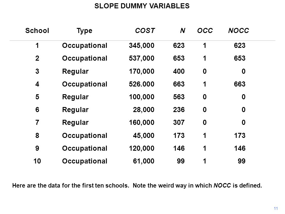 SLOPE DUMMY VARIABLES Here are the data for the first ten schools.