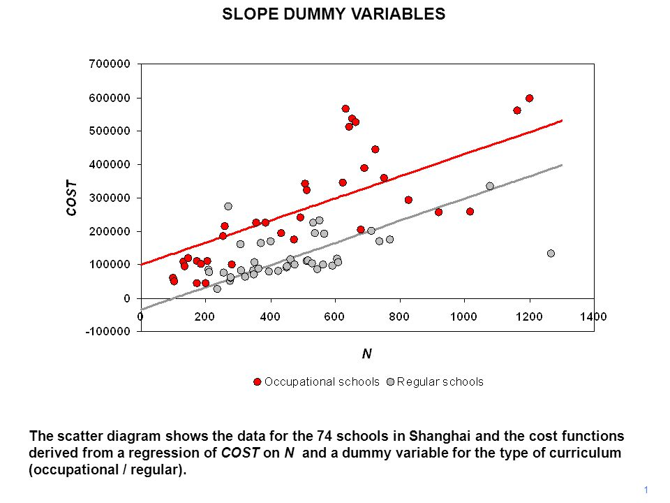 SLOPE DUMMY VARIABLES 1 The scatter diagram shows the data for the 74 schools in Shanghai and the cost functions derived from a regression of COST on N and a dummy variable for the type of curriculum (occupational / regular).