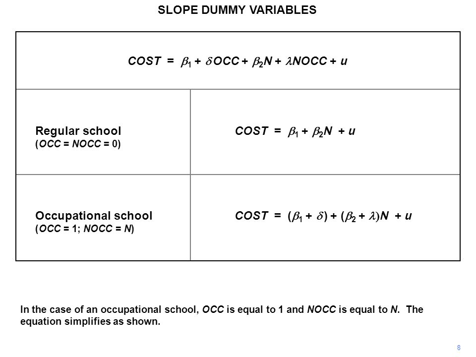 SLOPE DUMMY VARIABLES The cost function for regular schools was too steep and as a consequence the intercept was underestimated, actually becoming negative and indicating that something must be wrong with the specification of the model.