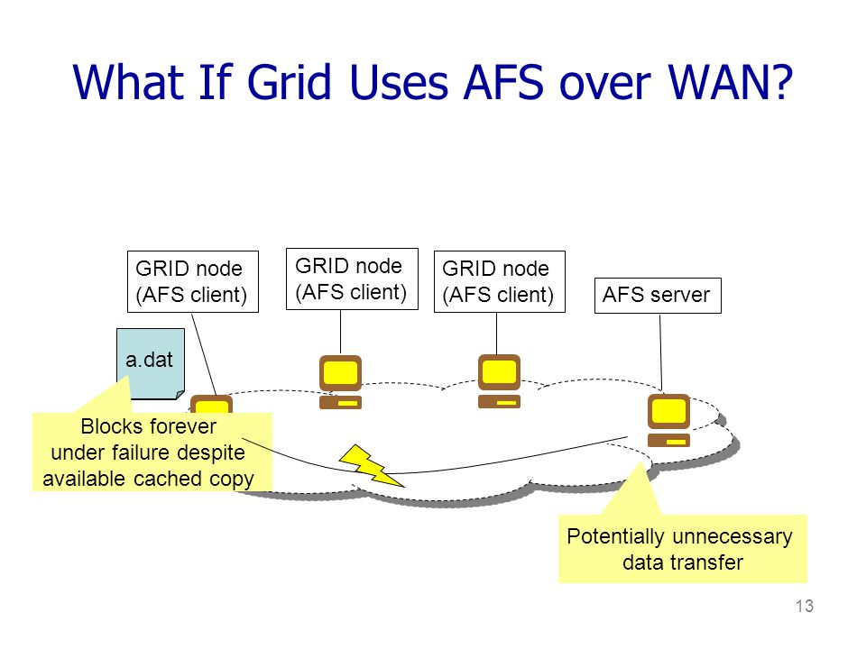 13 What If Grid Uses AFS over WAN.