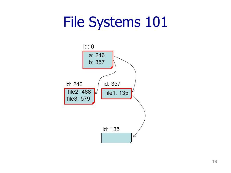 19 File Systems 101 a: 246 b: 357 id: 0 id: 135 file2: 468 file3: 579 file1: 135 id: 357 id: 246
