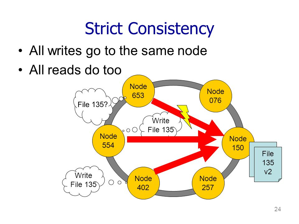 24 Strict Consistency All writes go to the same node All reads do too Node 653 Node 076 Node 150 Node 554 Node 402 Node 257 Write File 135 File 135 Write File 135 File 135 v2 File 135