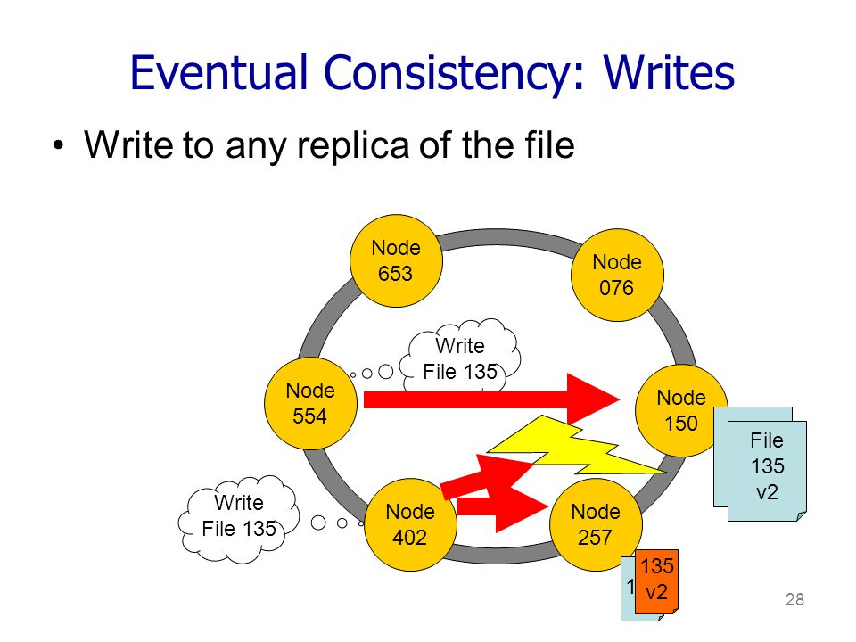 28 Eventual Consistency: Writes Write to any replica of the file Node 653 Node 076 Node 150 Node 554 Node 402 Node 257 Write File 135 File 135 Write File 135 File 135 v2 135 v2