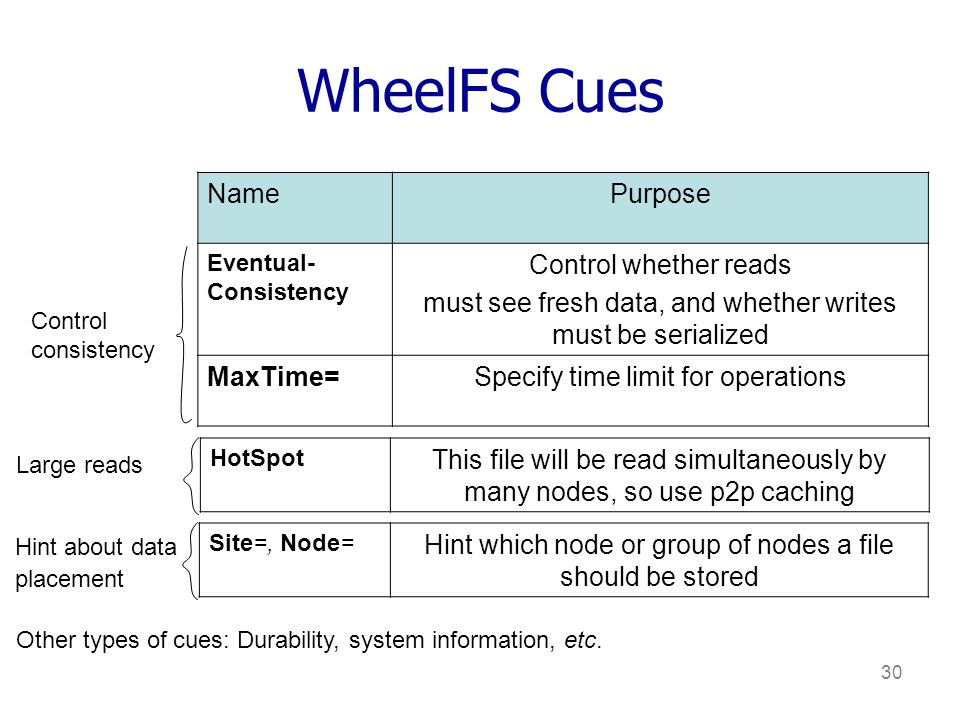 30 WheelFS Cues NamePurpose Eventual- Consistency Control whether reads must see fresh data, and whether writes must be serialized MaxTime=Specify time limit for operations Site=, Node= Hint which node or group of nodes a file should be stored Control consistency Hint about data placement Other types of cues: Durability, system information, etc.