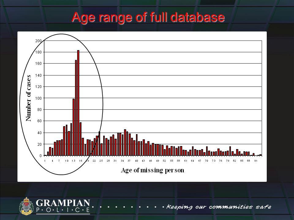 Age range of full database
