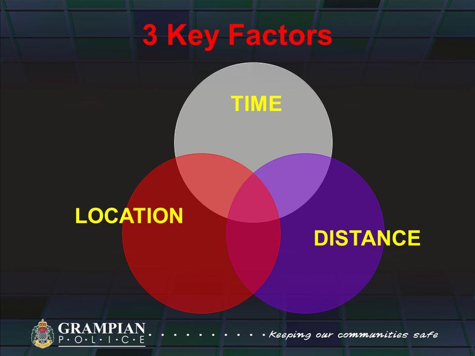3 Key Factors TIME DISTANCE LOCATION