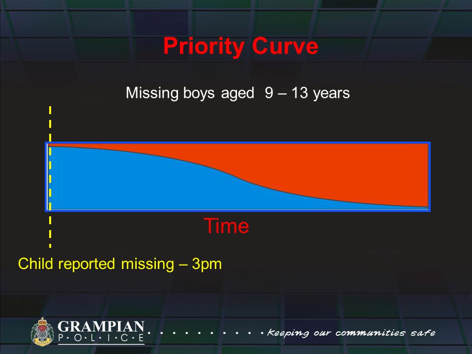 Priority Curve Missing boys aged 9 – 13 years Child reported missing – 3pm Time
