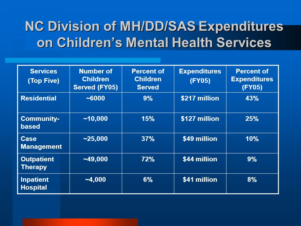 NC Division of MH/DD/SAS Expenditures on Children's Mental Health Services Services (Top Five) Number of Children Served (FY05) Percent of Children Se