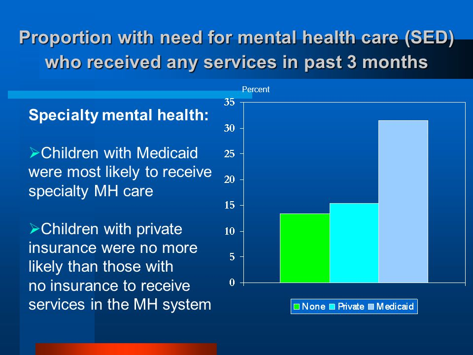 Proportion with need for mental health care (SED) who received any services in past 3 months Percent Specialty mental health:  Children with Medicaid