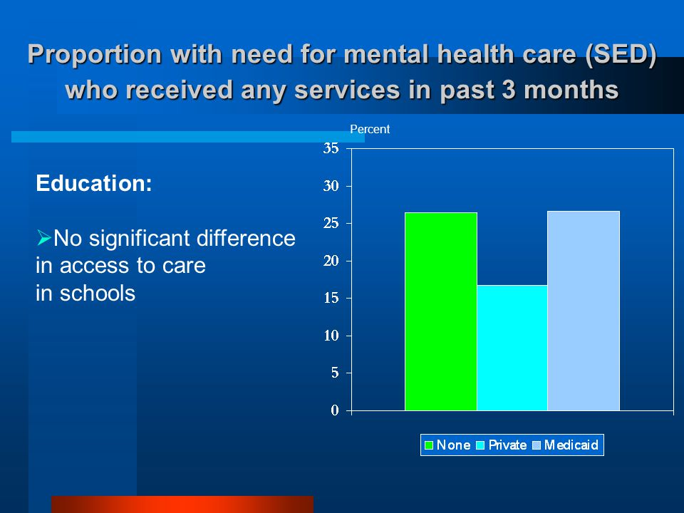 Proportion with need for mental health care (SED) who received any services in past 3 months Percent Education:  No significant difference in access