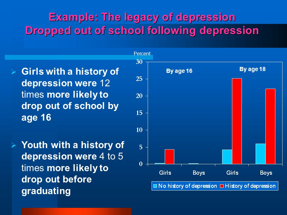 Example: The legacy of depression Dropped out of school following depression  Girls with a history of depression were 12 times more likely to drop ou