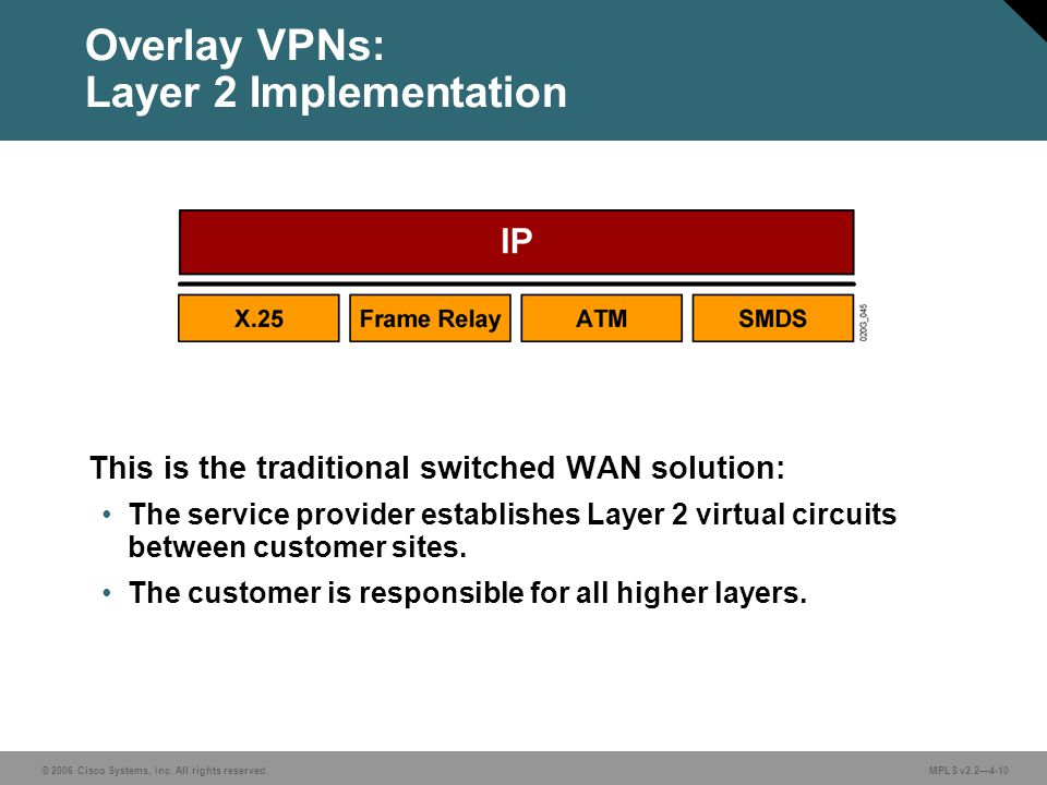 © 2006 Cisco Systems, Inc. All rights reserved. MPLS v2.2—4-10 Overlay VPNs: Layer 2 Implementation This is the traditional switched WAN solution: The