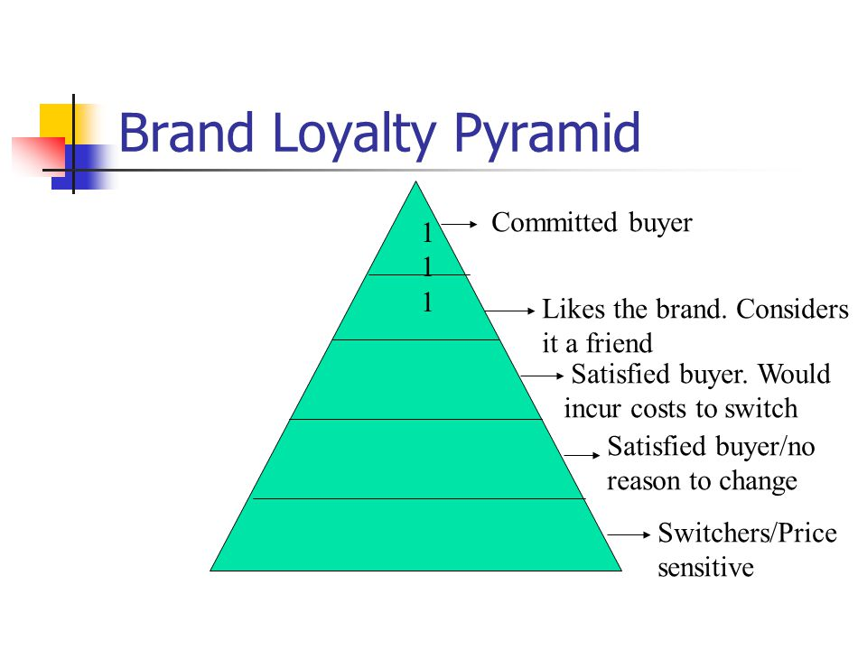 Brand Loyalty Pyramid Committed buyer Likes the brand.