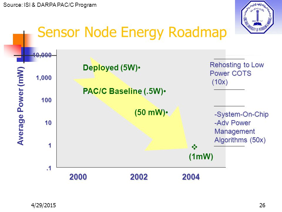 26 Sensor Node Energy Roadmap 2002 20042000 10,0001,000100101.1 Average Power (mW) Deployed (5W) PAC/C Baseline (.5W) (50 mW)  (1mW) Rehosting to Low