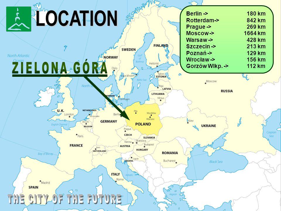 Berlin -> 180 km Rotterdam-> 842 km Prague -> 269 km Moscow -> 1664 km Warsaw -> 428 km Szczecin -> 213 km Poznań -> 129 km Wrocław -> 156 km Gorzów Wlkp.