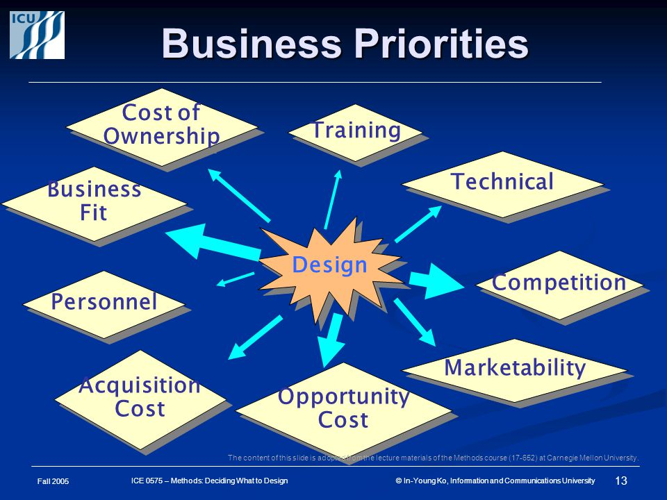Fall 2005 13 ICE 0575 – Methods: Deciding What to Design © In-Young Ko, Information and Communications University Business Priorities Design Business Fit Personnel Acquisition Cost Competition Technical Training Opportunity Cost Marketability Cost of Ownership The content of this slide is adopted from the lecture materials of the Methods course (17-652) at Carnegie Mellon University.
