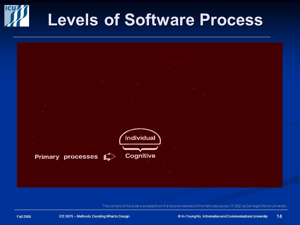 Fall 2005 14 ICE 0575 – Methods: Deciding What to Design © In-Young Ko, Information and Communications University Levels of Software Process The content of this slide is adopted from the lecture materials of the Methods course (17-652) at Carnegie Mellon University.