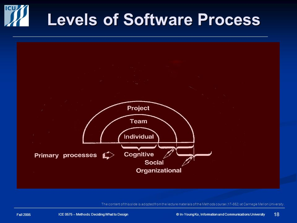 Fall 2005 18 ICE 0575 – Methods: Deciding What to Design © In-Young Ko, Information and Communications University Levels of Software Process The content of this slide is adopted from the lecture materials of the Methods course (17-652) at Carnegie Mellon University.