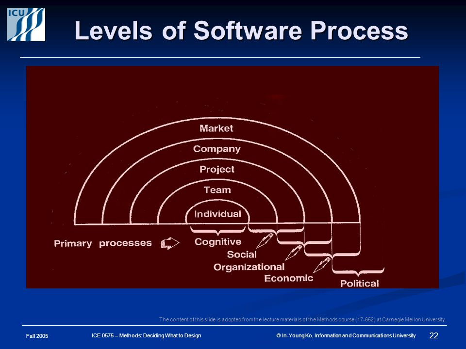 Fall 2005 22 ICE 0575 – Methods: Deciding What to Design © In-Young Ko, Information and Communications University Levels of Software Process The content of this slide is adopted from the lecture materials of the Methods course (17-652) at Carnegie Mellon University.