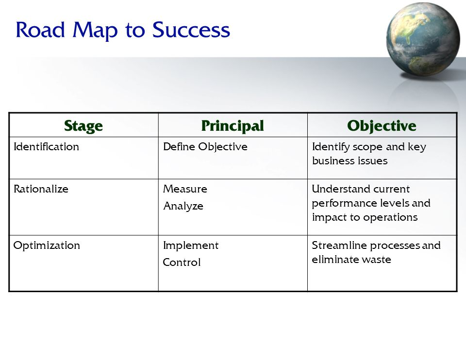Road Map to Success StagePrincipalObjective IdentificationDefine ObjectiveIdentify scope and key business issues RationalizeMeasure Analyze Understand current performance levels and impact to operations OptimizationImplement Control Streamline processes and eliminate waste