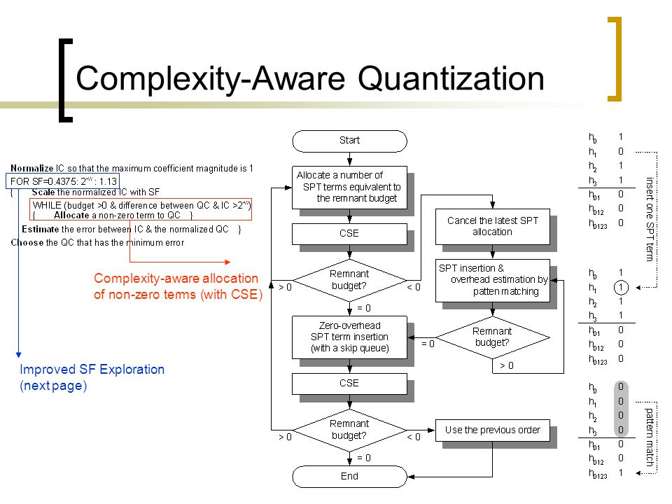 Complexity-Aware Quantization Complexity-aware allocation of non-zero terms (with CSE) Improved SF Exploration (next page)