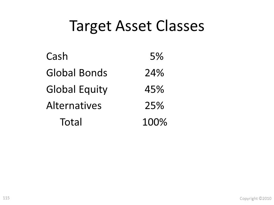 114 Copyright ©2010 Moderate Growth Managed Futures Target Asset Classes Cash5% Global Bonds24% Global Equity45% Alternatives25% Total100% Contemporary Portfolio Allocation