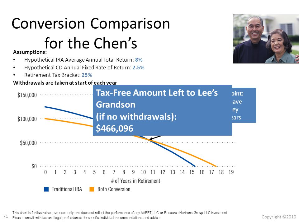 70 Copyright ©2010 70 Conversion Comparison for the Chen's Assumptions: Hypothetical IRA Average Annual Total Return: 8% Hypothetical CD Annual Fixed Rate of Return: 2.5% Retirement Tax Bracket: 25% Withdrawals are taken at start of each year This chart is for illustrative purposes only and does not reflect the performance of any Franklin, Templeton or Mutual Series fund.