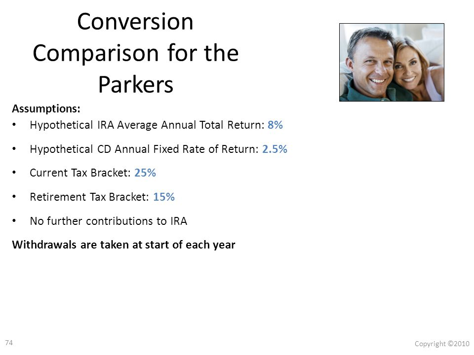 73 Copyright ©2010 Conversion Scenario: The Parkers Janet and Brian Parker are both 46 years old Janet has a $50,000 Traditional IRA Tax bracket: – Today: 25% – In retirement: 15% When they retire at age 66 they will need to withdraw $20,000 from Janet's IRA each year on an after-tax basis.