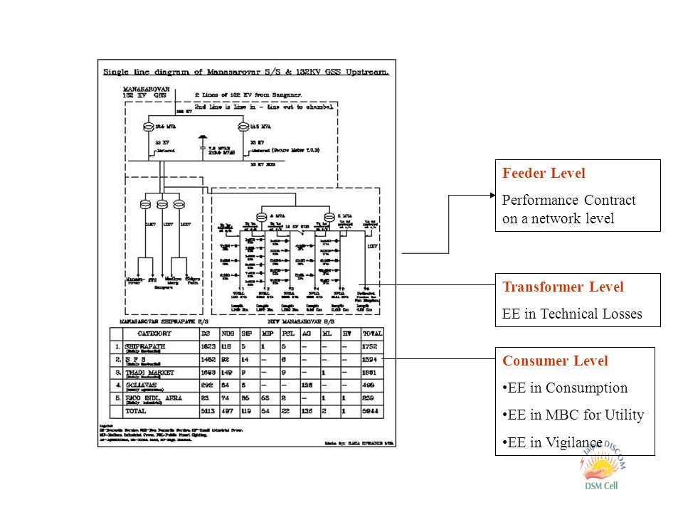 Consumer Level EE in Consumption EE in MBC for Utility EE in Vigilance Transformer Level EE in Technical Losses Feeder Level Performance Contract on a network level