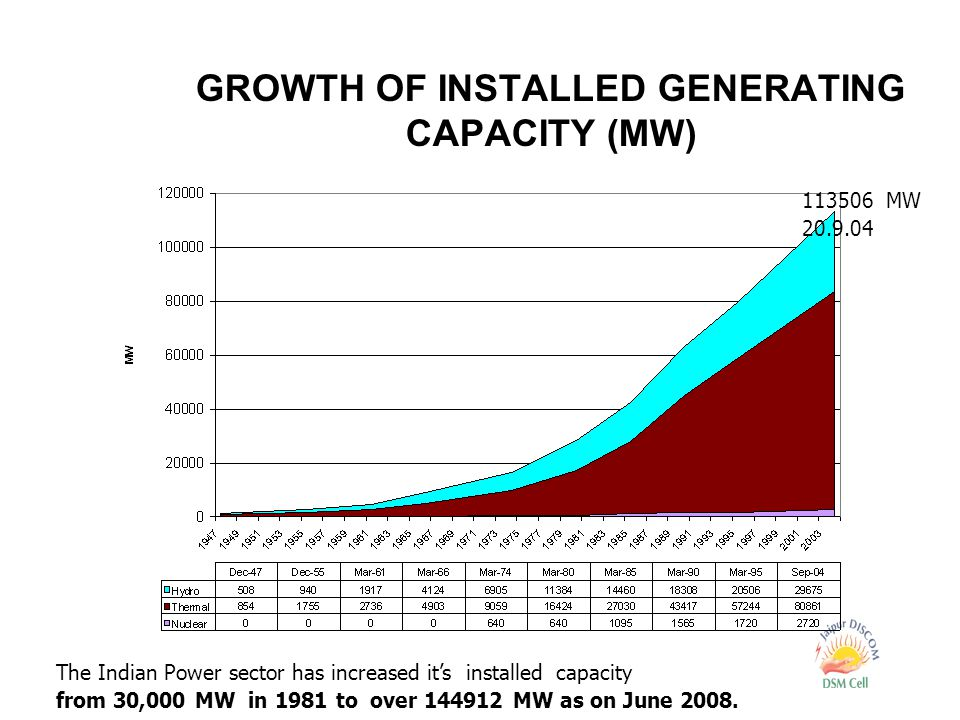 GROWTH OF INSTALLED GENERATING CAPACITY (MW) 113506 MW 20.9.04 The Indian Power sector has increased it's installed capacity from 30,000 MW in 1981 to over 144912 MW as on June 2008.