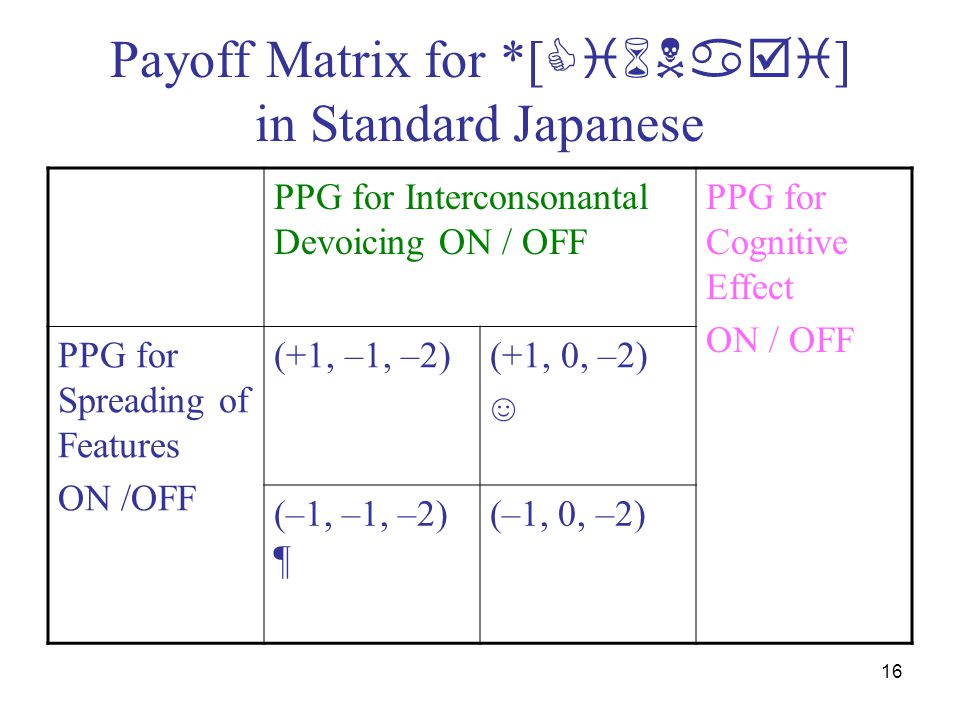 16 Payoff Matrix for *[  ] in Standard Japanese PPG for Interconsonantal Devoicing ON / OFF PPG for Cognitive Effect ON / OFF PPG for Spreading