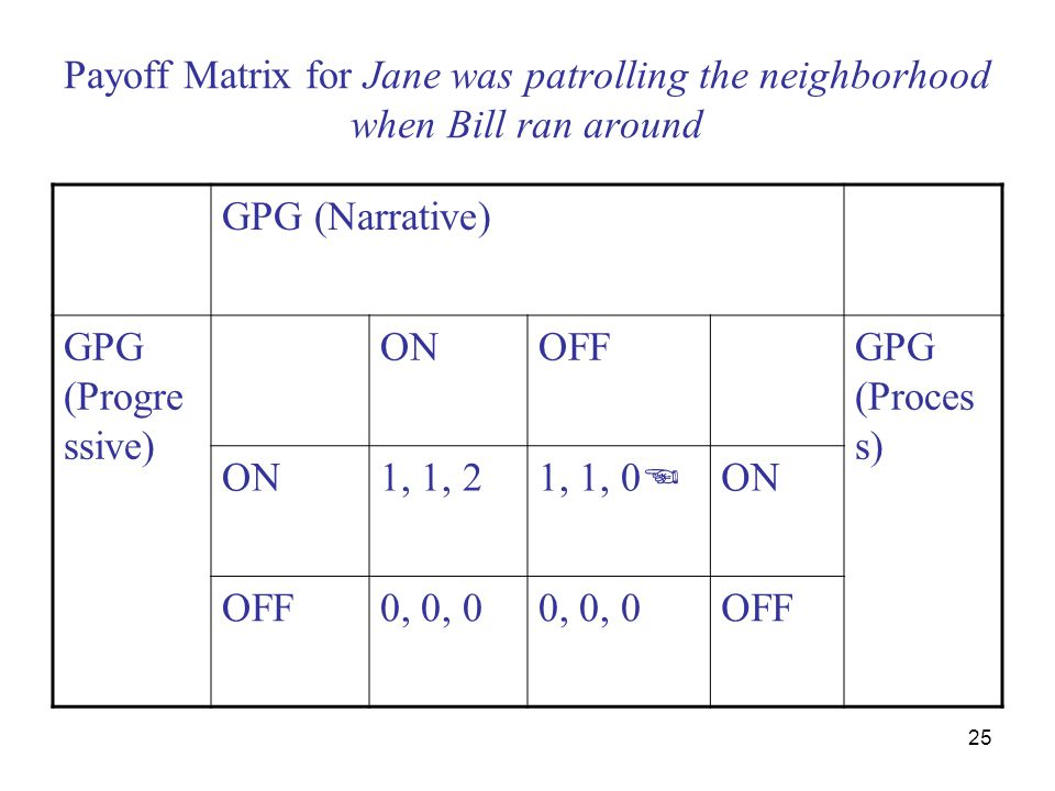 25 Payoff Matrix for Jane was patrolling the neighborhood when Bill ran around GPG (Narrative) GPG (Progre ssive) ONOFFGPG (Proces s) ON1, 1, 2 1, 1,