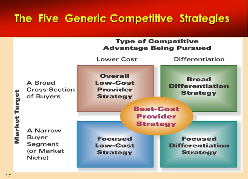 5-8  Make achievement of meaningful lower costs than rivals the theme of firm's strategy  Include features and services in product offering that buyers consider essential  Find approaches to achieve a cost advantage in ways difficult for rivals to copy or match Low-cost leadership means low overall costs, not just low manufacturing or production costs.