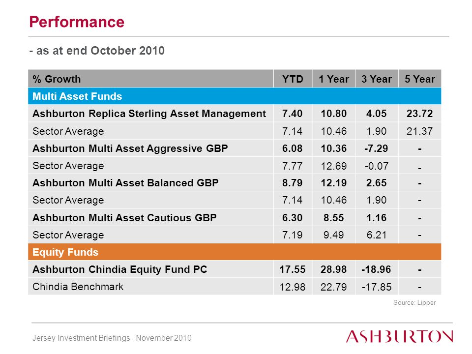 Jersey Investment Briefings - November 2010 Performance Returns vs risk Replica Sterling asset Management Fund and MSCI World Index since 1992 Replica Asset Management Fund Source: Lipper as at 30 Sept 2010 0481216 Volatility Return Ashburton s Replica Sterling Asset Management Fund MSCI World