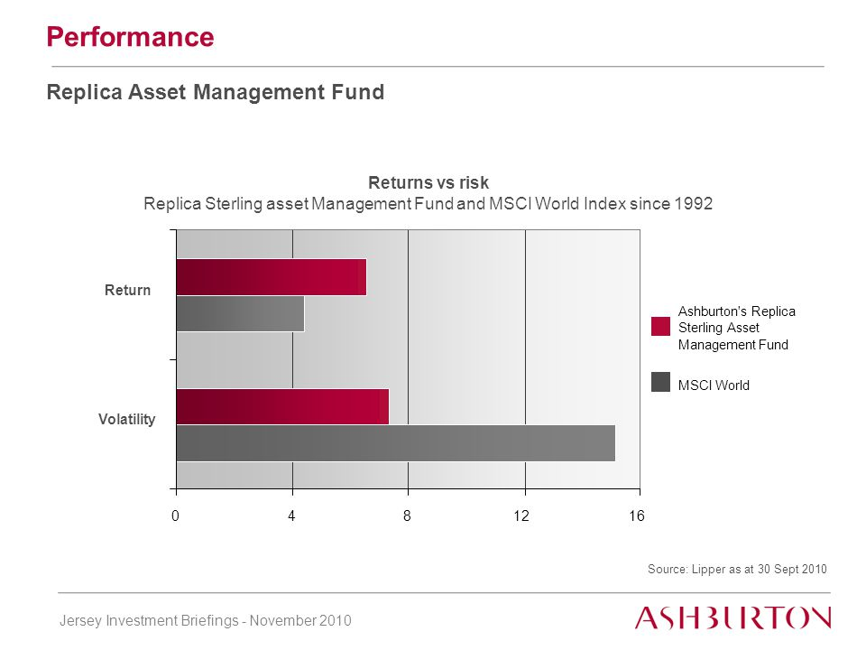 Thank you Active Investment Managers