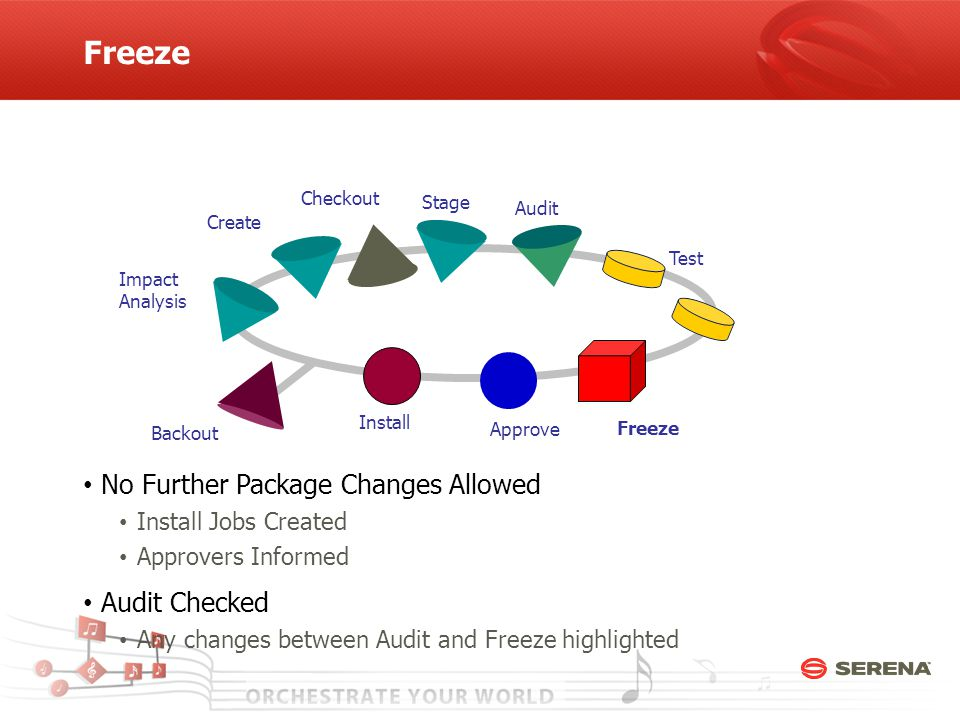 Create Checkout Stage Freeze Test Approve Install Backout Audit Impact Analysis Freeze No Further Package Changes Allowed Install Jobs Created Approvers Informed Audit Checked Any changes between Audit and Freeze highlighted