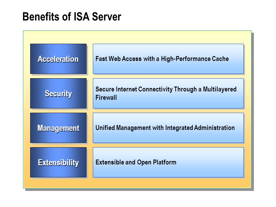 Benefits of ISA Server AccelerationAcceleration Fast Web Access with a High-Performance Cache SecuritySecurity Secure Internet Connectivity Through a Multilayered Firewall ManagementManagement ExtensibilityExtensibility Unified Management with Integrated Administration Extensible and Open Platform