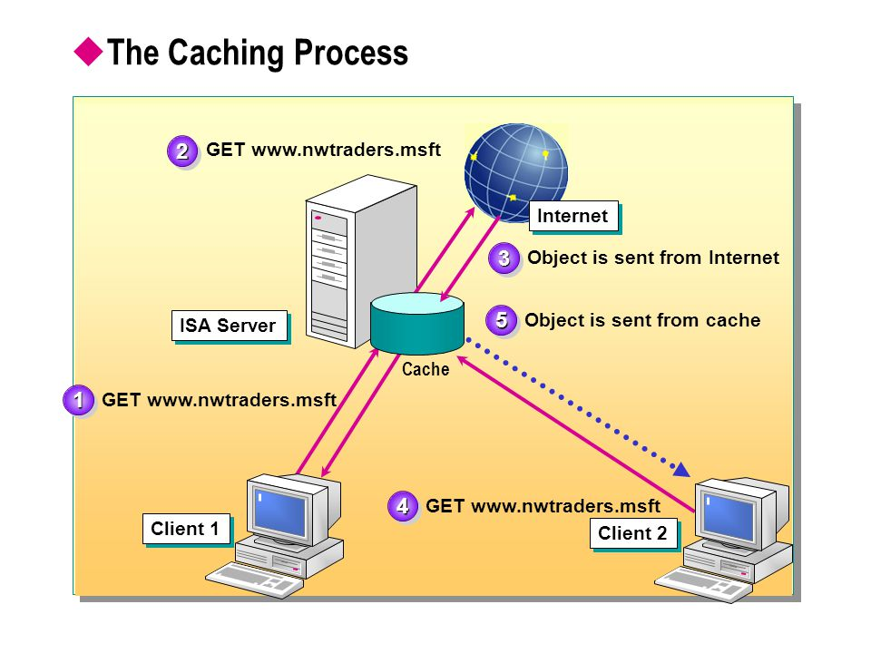  The Caching Process GET www.nwtraders.msft Object is sent from Internet Object is sent from cache Client 1 Client 2 ISA Server Cache 11 22 33 44 55 Internet