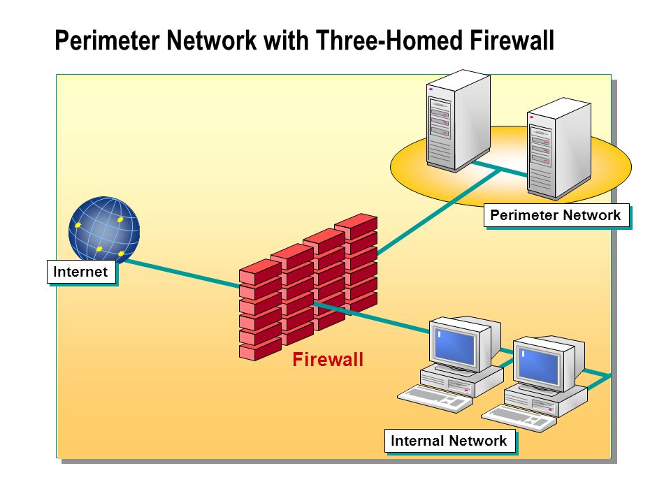 Perimeter Network with Three-Homed Firewall Firewall Internet Perimeter Network Internal Network