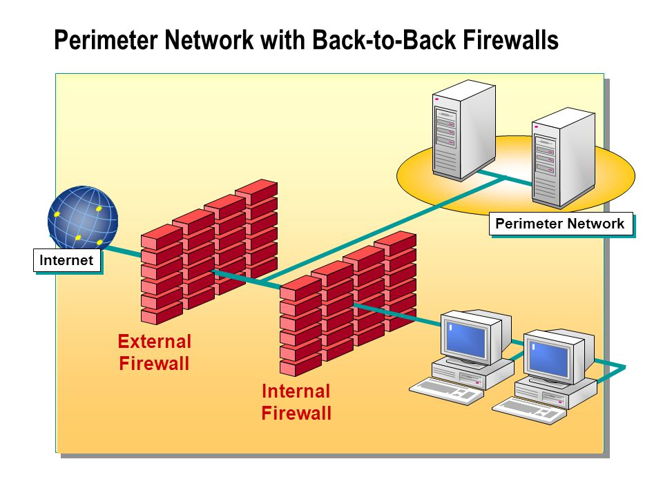 Perimeter Network with Back-to-Back Firewalls External Firewall Internal Firewall Perimeter Network Internet