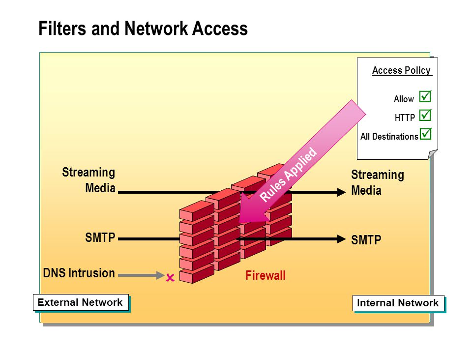 Filters and Network Access Streaming Media SMTP DNS Intrusion Firewall  Access Policy Allow  HTTP  All Destinations  Internal Network External Net