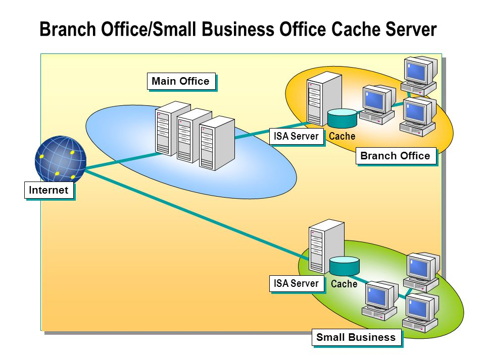 Branch Office/Small Business Office Cache Server ISA Server Main Office Small Business Cache Branch Office ISA Server Internet